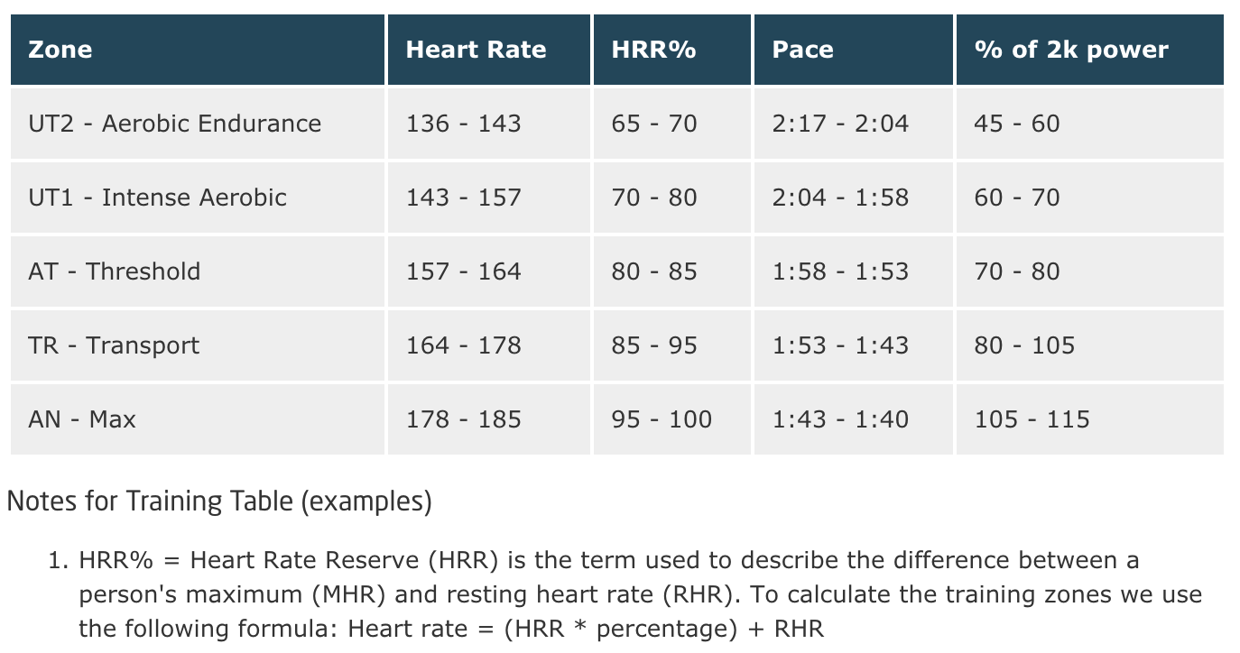 Whats your maximum heart rate rowing analytics to fill in the blanks use the following formulas nvjuhfo Images
