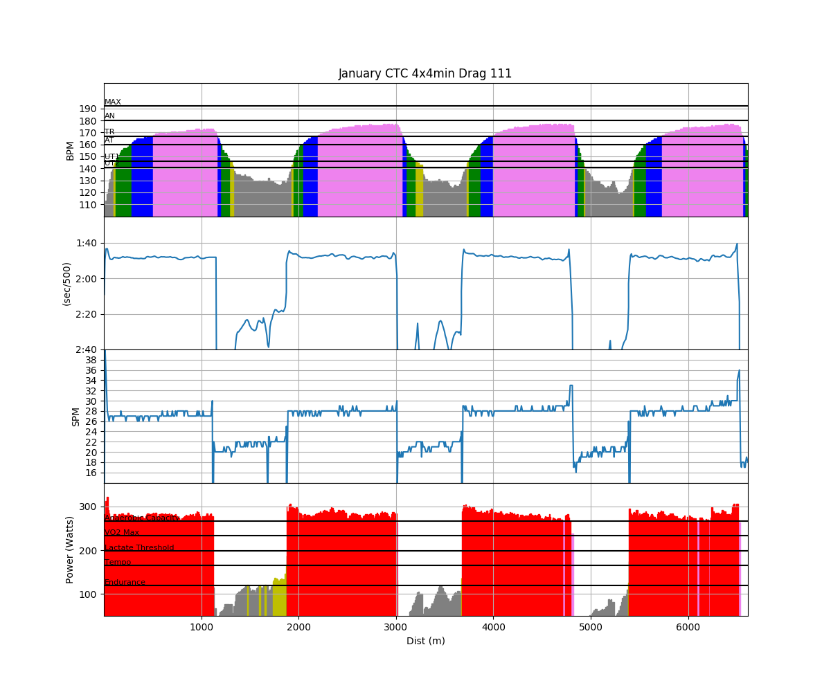 Rowing with a power meter and rowsandall rowing analytics were going to focus on the top and bottom of these charts on the horizontal axis you see the distance you have covered in the workout hence distance geenschuldenfo Image collections