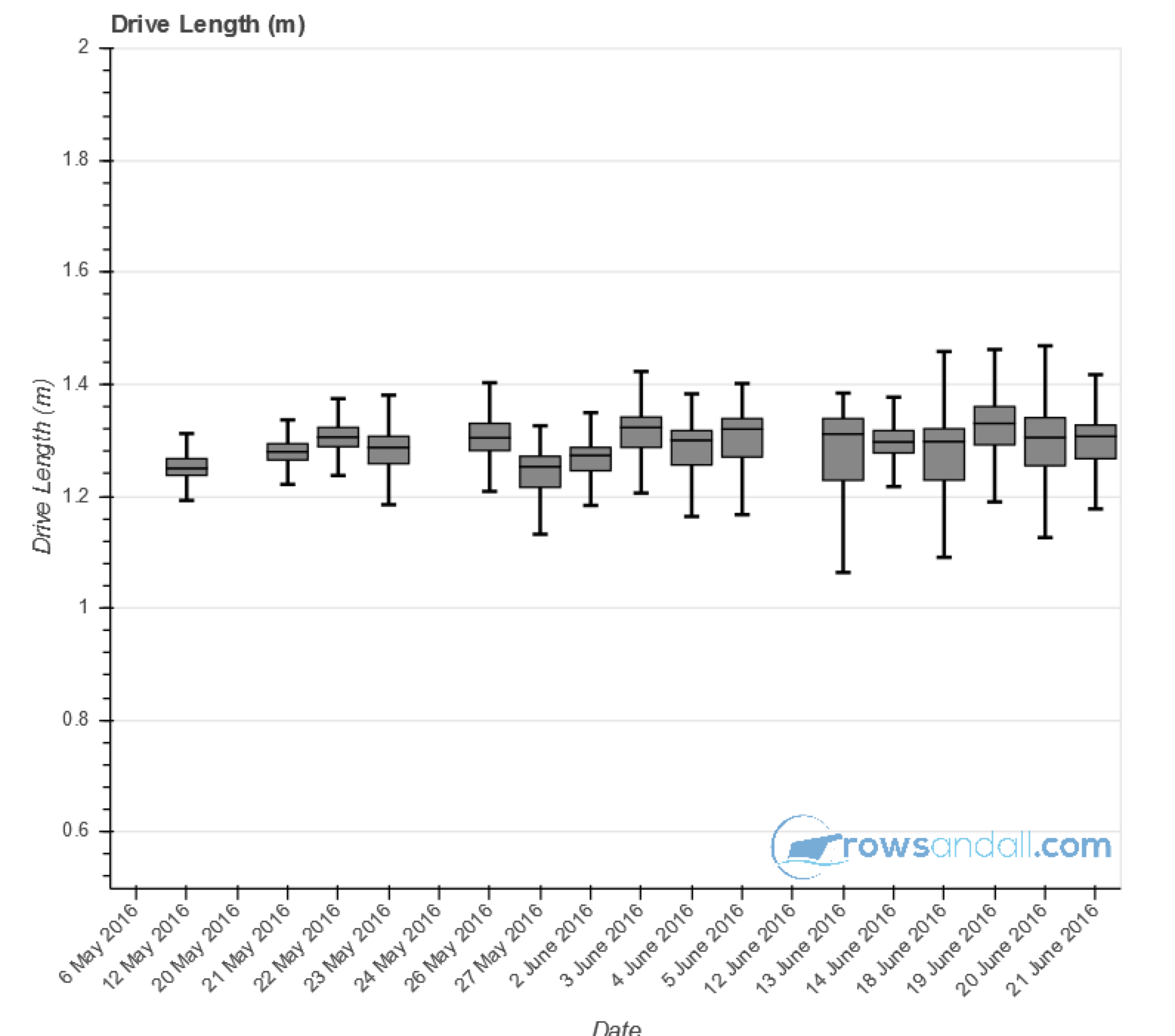 Monitoring ergometer improvements using box plots