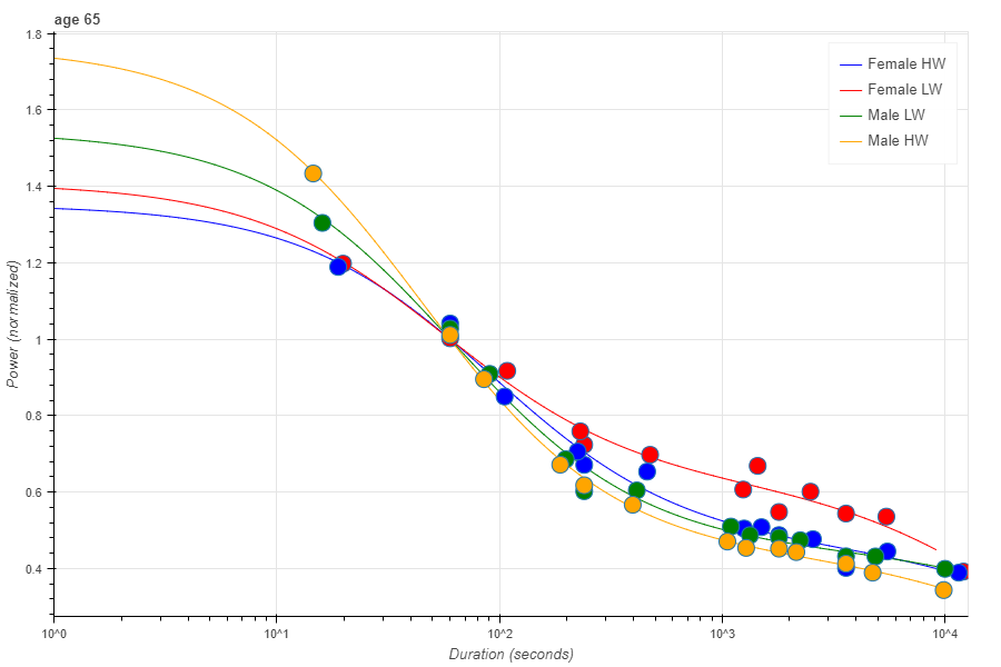 Ergometer Scores & How Great Are You? – Rowing Analytics