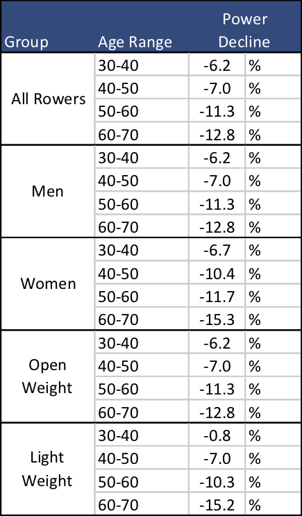 Aging And Rowing Performance Part 2 Does Aging Effect Different