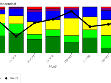Quantifying Training Intensity Distribution – New Tool
